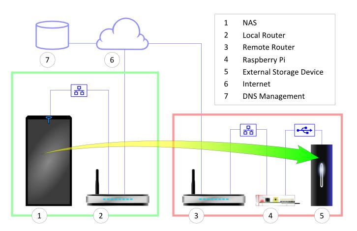 Raspberry Pi remote backup